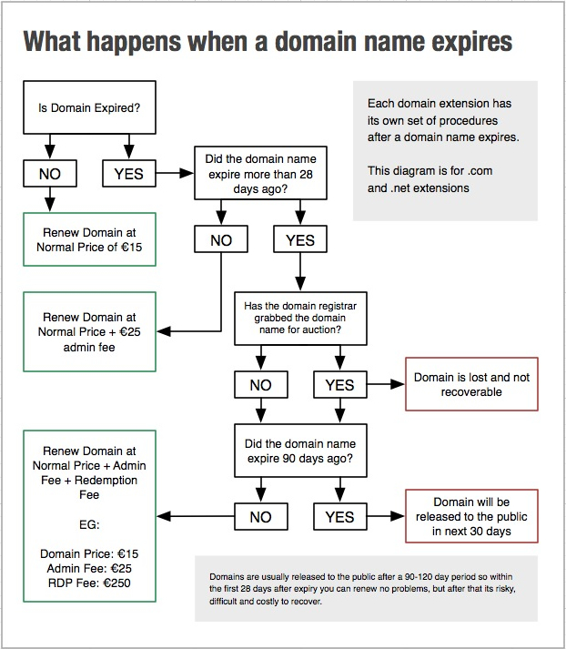 Co Domain Name: What Happens When A Domain Name Expires?